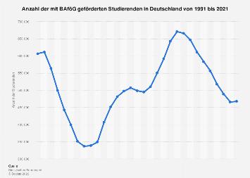BAföG beziehende Studierende in Deutschland bis 2018