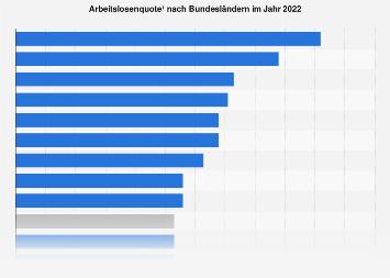 Arbeitslosenquote nach Bundesländern im Jahr 2019