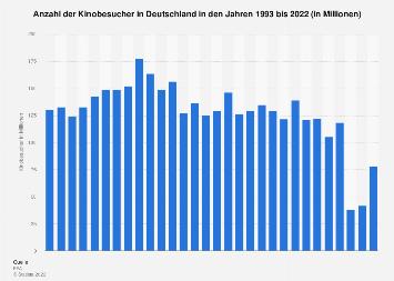Kinobesucher in Deutschland bis 2018