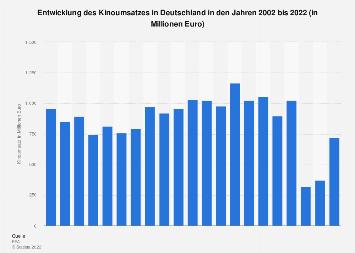 Kinoumsatz in Deutschland bis 2016
