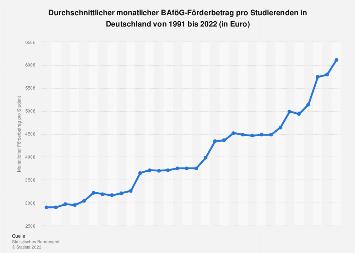 Durchschnittlicher monatlicher BAföG-Förderbetrag pro Student bis 2017