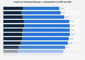 Patentanmeldungen in Deutschland bis 2018