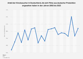 Anteil der Kinobesucher, die deutsche Filme gesehen haben bis 2018