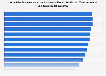 Anzahl der Studenten an deutschen Hochschulen bis 2017/2018