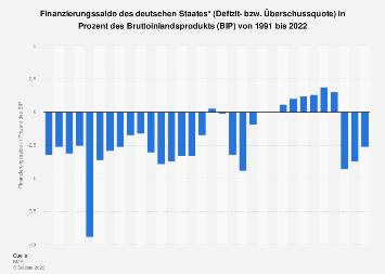 Finanzierungssaldo des deutschen Staates in Prozent des BIP bis 2016