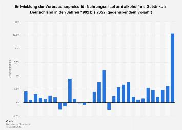 Verbraucherpreise für Nahrungsmittel und alkoholfr. Getränke in Deutschland bis 2017
