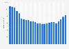 Umsätze aus dem Musikverkauf in Deutschland bis 2017