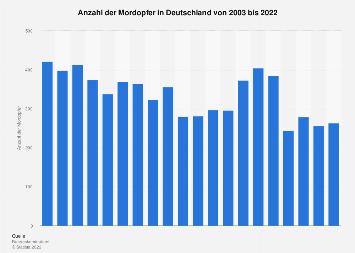 Mordopfer in Deutschland bis 2016