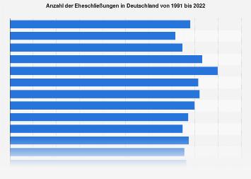 Eheschließungen in Deutschland bis 2016