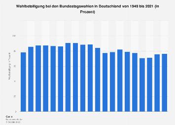 Wahlbeteiligung bei Bundestagswahlen in Deutschland bis 2017
