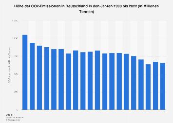 Kohlendioxid - Emissionen in Deutschland bis 2016