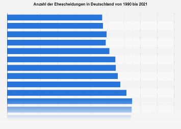 Anzahl der Ehescheidungen in Deutschland bis 2018