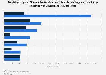 längster fluss in deutschland
