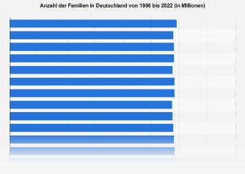 Anzahl der Familien in Deutschland bis 2016