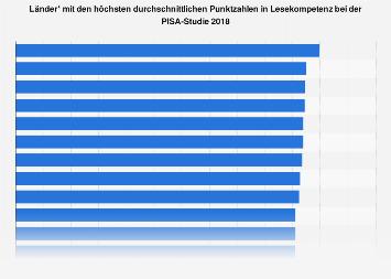 Länder mit den höchsten Punktzahlen in Lesekompetenz bei der PISA-Studie 2015