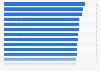 Länder mit den höchsten Punktzahlen in Mathematik bei der PISA-Studie 2015