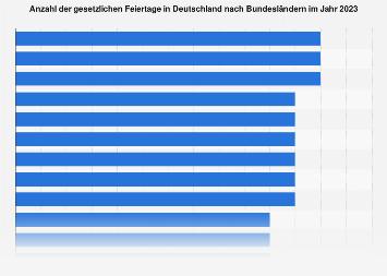 Gesetzliche Feiertage in Deutschland nach Bundesländern 2018