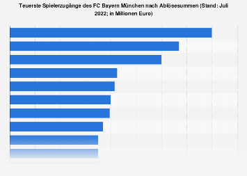 Spielerzugänge des FC Bayern München nach Ablösesummen bis 2018