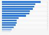 Ewige EM-Tabelle der Fußball-Nationalmannschaften bis 2016