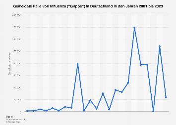 Gemeldete Fälle von Influenza in Deutschland bis 2018
