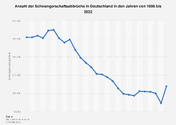 Schwangerschaftsabbrüche in Deutschland bis 2017