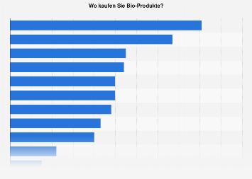 Umfrage zu Einkaufsstätten für Bio-Produkte in Deutschland 2017