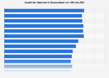 Anzahl der Geburten in Deutschland bis 2016