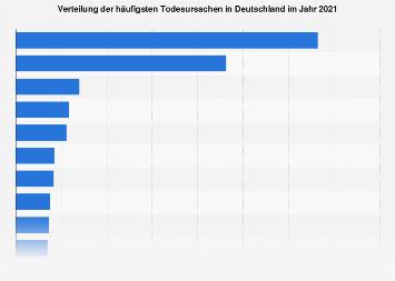 Verteilung der häufigsten Todesursachen in Deutschland 2016
