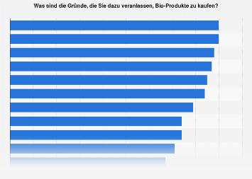 Umfrage zu Gründen für den Kauf von Bio-Produkten in Deutschland 2017