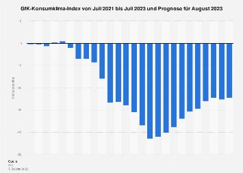 GfK-Konsumklima-Index für Deutschland 2018/2019