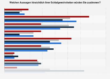 Umfrage zu Schlafgewohnheiten in Deutschland nach Altersgruppe 2016