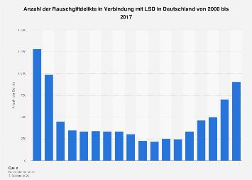 Rauschgiftdelikte in Verbindung mit LSD in Deutschland bis 2017