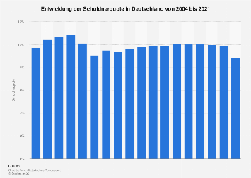 Schuldnerquote in Deutschland bis 2017