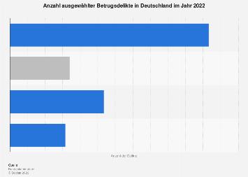 Betrugsdelikte nach Art des Betrugs in Deutschland bis 2016