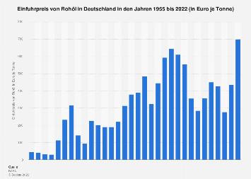 Entwicklung des Einfuhrpreises von Rohöl in Deutschland bis 2016