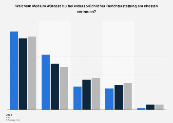 Umfrage zur Glaubwürdigkeit der Medien bei Jugendlichen in Deutschland 2016
