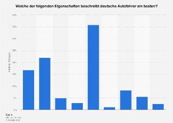 Meinung zu den Eigenschaften deutscher Autofahrer 2017