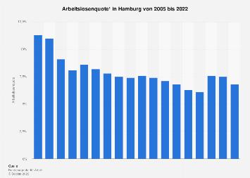 Arbeitslosenquote in Hamburg bis 2017