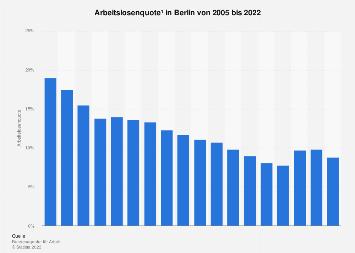 Arbeitslosenquote in Berlin bis 2017