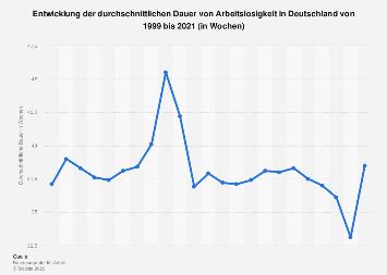 Durchschnittliche Dauer der Arbeitslosigkeit in Deutschland bis 2017