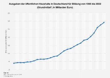 Öffentliche Bildungsausgaben in Deutschland bis 2017