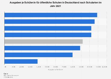 Bildungsausgaben je Schüler/in in Deutschland nach Schularten 2016