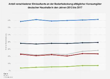 Anteil verschiedener Einkaufsorte beim Kauf von FMCG in Deutschland 2015
