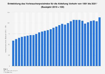 Verbraucherpreisindex für Verkehr bis 2018