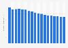 Verbraucherpreisindex für Nachrichtenübermittlung in Deutschland bis 2017