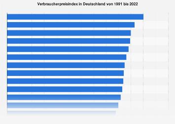 Verbraucherpreisindex in Deutschland bis 2018