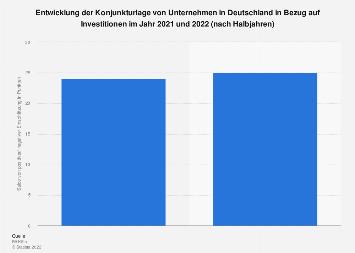 Konjunkturerwartung von Unternehmen bezogen auf Investitionen bis Frühjahr 2019
