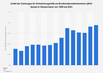 Anteil der Zahlungen für Entwicklungshilfe (ODA) am Bruttonationaleinkommen bis 2015