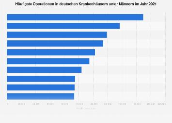 Häufigste Operationen in deutschen Krankenhäusern nach Geschlecht 2017