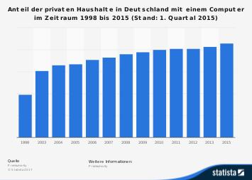 Anteil privater Haushalte mit einem Computer bis 2015